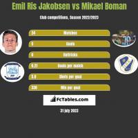 Emil Ris Jakobsen vs Mikael Boman h2h player stats