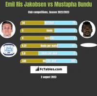 Emil Ris Jakobsen vs Mustapha Bundu h2h player stats
