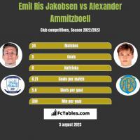 Emil Ris Jakobsen vs Alexander Ammitzboell h2h player stats
