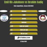 Emil Ris Jakobsen vs Ibrahim Sadiq h2h player stats