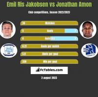Emil Ris Jakobsen vs Jonathan Amon h2h player stats