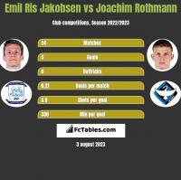 Emil Ris Jakobsen vs Joachim Rothmann h2h player stats