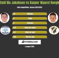 Emil Ris Jakobsen vs Kasper Waarst Hoegh h2h player stats