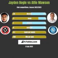 Jayden Bogle vs Alfie Mawson h2h player stats