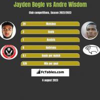 Jayden Bogle vs Andre Wisdom h2h player stats