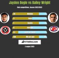 Jayden Bogle vs Bailey Wright h2h player stats