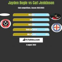 Jayden Bogle vs Carl Jenkinson h2h player stats