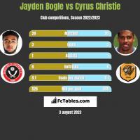 Jayden Bogle vs Cyrus Christie h2h player stats