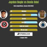 Jayden Bogle vs Denis Odoi h2h player stats