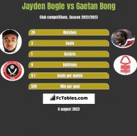 Jayden Bogle vs Gaetan Bong h2h player stats