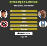 Jayden Bogle vs Jack Hunt h2h player stats