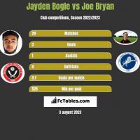 Jayden Bogle vs Joe Bryan h2h player stats