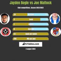 Jayden Bogle vs Joe Mattock h2h player stats