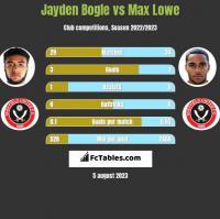 Jayden Bogle vs Max Lowe h2h player stats