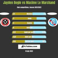 Jayden Bogle vs Maxime Le Marchand h2h player stats