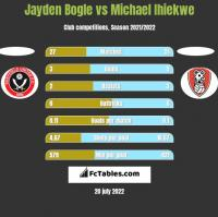 Jayden Bogle vs Michael Ihiekwe h2h player stats