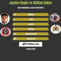 Jayden Bogle vs Nathan Baker h2h player stats