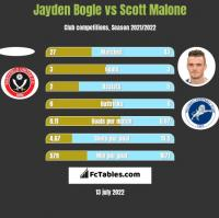 Jayden Bogle vs Scott Malone h2h player stats