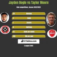 Jayden Bogle vs Taylor Moore h2h player stats