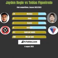 Jayden Bogle vs Tobias Figueiredo h2h player stats