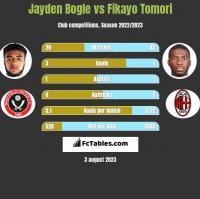Jayden Bogle vs Fikayo Tomori h2h player stats