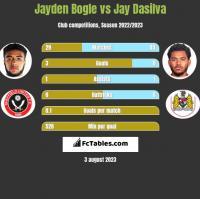 Jayden Bogle vs Jay Dasilva h2h player stats