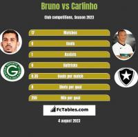 Bruno vs Carlinho h2h player stats