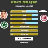 Bruno vs Felipe Aguilar h2h player stats