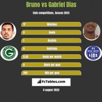 Bruno vs Gabriel Dias h2h player stats