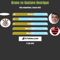 Bruno vs Gustavo Henrique h2h player stats