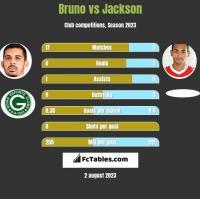 Bruno vs Jackson h2h player stats