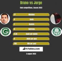 Bruno vs Jorge h2h player stats