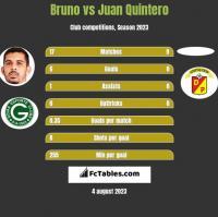 Bruno vs Juan Quintero h2h player stats