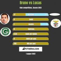 Bruno vs Lucas h2h player stats