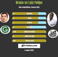 Bruno vs Luiz Felipe h2h player stats