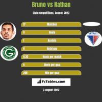 Bruno vs Nathan h2h player stats
