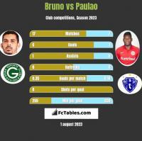 Bruno vs Paulao h2h player stats
