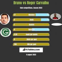 Bruno vs Roger Carvalho h2h player stats