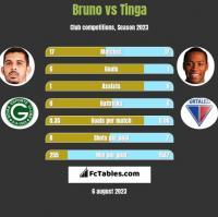 Bruno vs Tinga h2h player stats