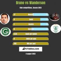 Bruno vs Wanderson h2h player stats