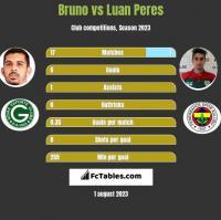 Bruno vs Luan Peres h2h player stats