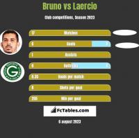 Bruno vs Laercio h2h player stats