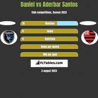 Daniel vs Aderbar Santos h2h player stats