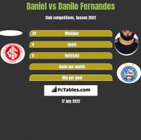 Daniel vs Danilo Fernandes h2h player stats