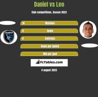 Daniel vs Leo h2h player stats