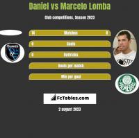 Daniel vs Marcelo Lomba h2h player stats