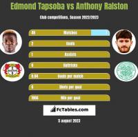 Edmond Tapsoba vs Anthony Ralston h2h player stats