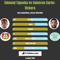 Edmond Tapsoba vs Cameron Carter-Vickers h2h player stats