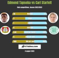 Edmond Tapsoba vs Carl Starfelt h2h player stats