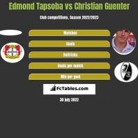 Edmond Tapsoba vs Christian Guenter h2h player stats